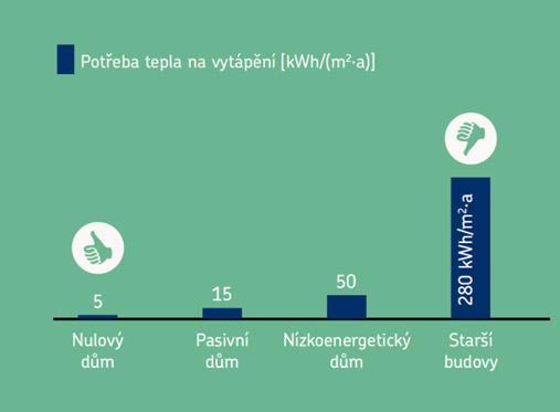 Spotřeba energie v budovách