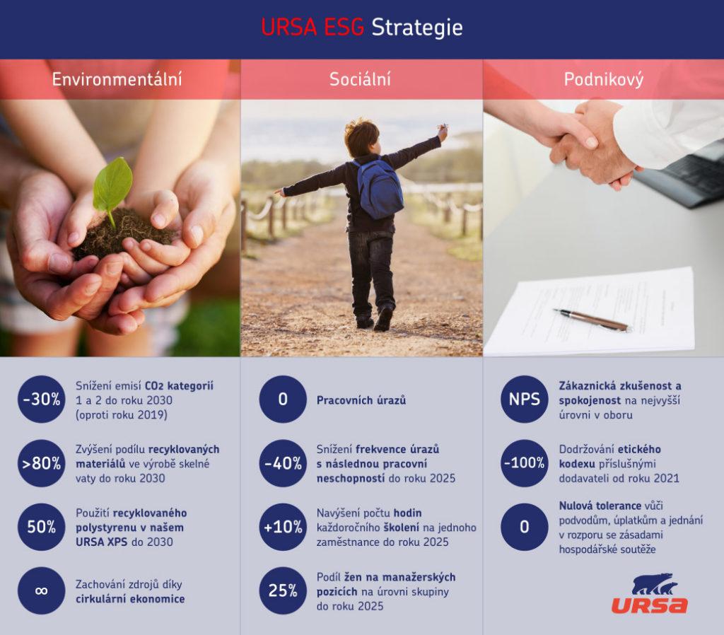 Strategie URSA